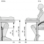 Rysunek pokazuje analizę ergonomiczną stanowiska pracy (stół orazkrzesło) zwykorzystaniem fantomów. Meble pokazane narysunku są zwymiarowane. Polewej stronie planszy pokazano fantom 95 centyla mężczyzny siedzący nakrześle przy stole, poprawej, wodbiciu lustrzanym fantom 5 centyla kobiety.