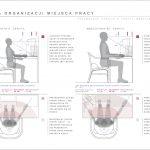 Rysunek pokazuje analizę ergonomiczną stanowiska pracy (stół orazkrzesło) zwykorzystaniem fantomów. Polewej stronie pokazano fantom 5 centyla kobiety korzystający zestanowiska pracy. Poprawej fantom 95 centyla mężczyzny. Wobu przypadkach fantomy pokazane są wpozycji strzałkowej (widok zboku) orazpoziomej (widok zgóry) zanalizą stożka widzenia orazzasięgu kończyn górnych.